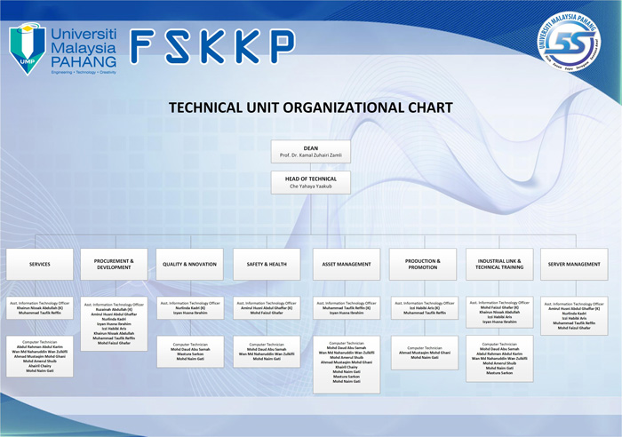 Technical Unit Organizational Chart